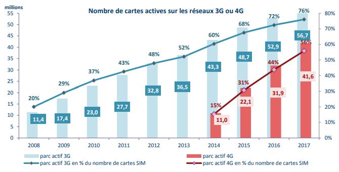 Arcep cartes actives 3G 4G 2008 2017