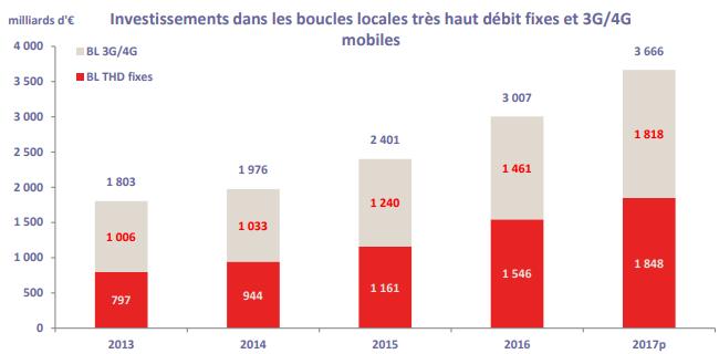 Arcep Investissements boucles locales 2013 2017