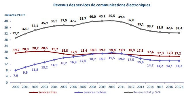 Arcep revenus communications %C3%A9lectroniques 2000 2017