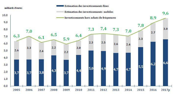 Investissements op%C3%A9rateurs 2005 2017