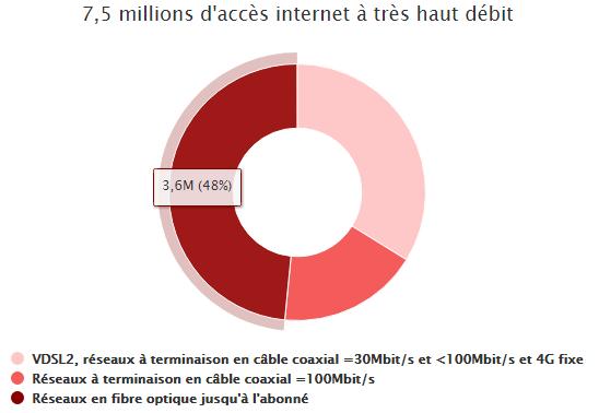 De la fibre pour la moitié des abonnés très haut débit en France