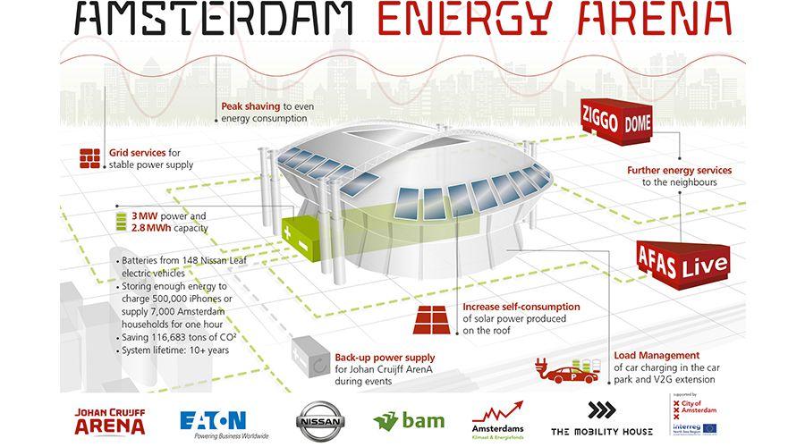 Amsterdam-Energy-Arena-NIssan-WEB.jpg