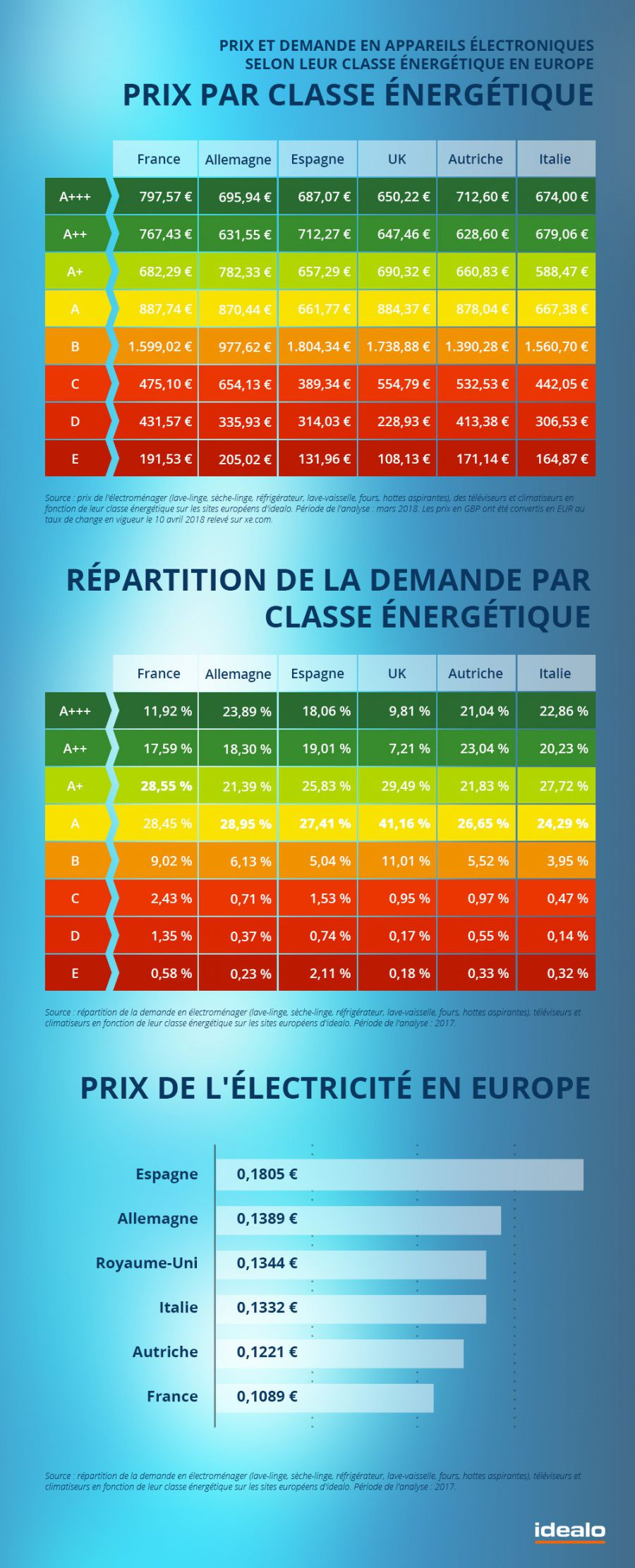 Prix_appareils_efficients_energie_europe.jpg