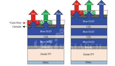 Samsung-QD-OLED-structure-UBI-research-img_assist-400x229.jpg