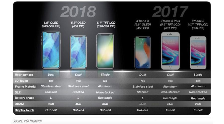 La solution d'Apple pour un iPhone sans bords en écran LCD