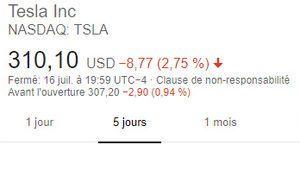 Les frasques d'Elon Musk pénalisent l'action Tesla
