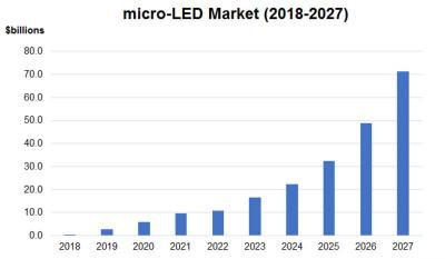 https://dyw7ncnq1en5l.cloudfront.net/optim/news/76/76581/micro-led-display-market-forecast-2018-2027-n-tech-img_assist-400x233.jpg