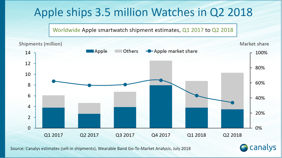resultat apple watch graphique