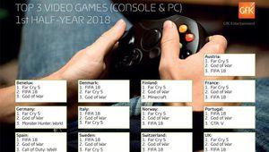 Ventes de jeux vidéo: Far Cry 5 et God of War dominent en Europe
