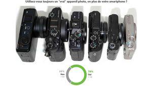 Résultats de sondage – Le mobile n'a pas remplacé l'appareil photo!
