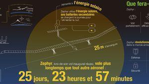 Airbus: un vol inaugural de 26 jours pour le drone solaire Zephyr S