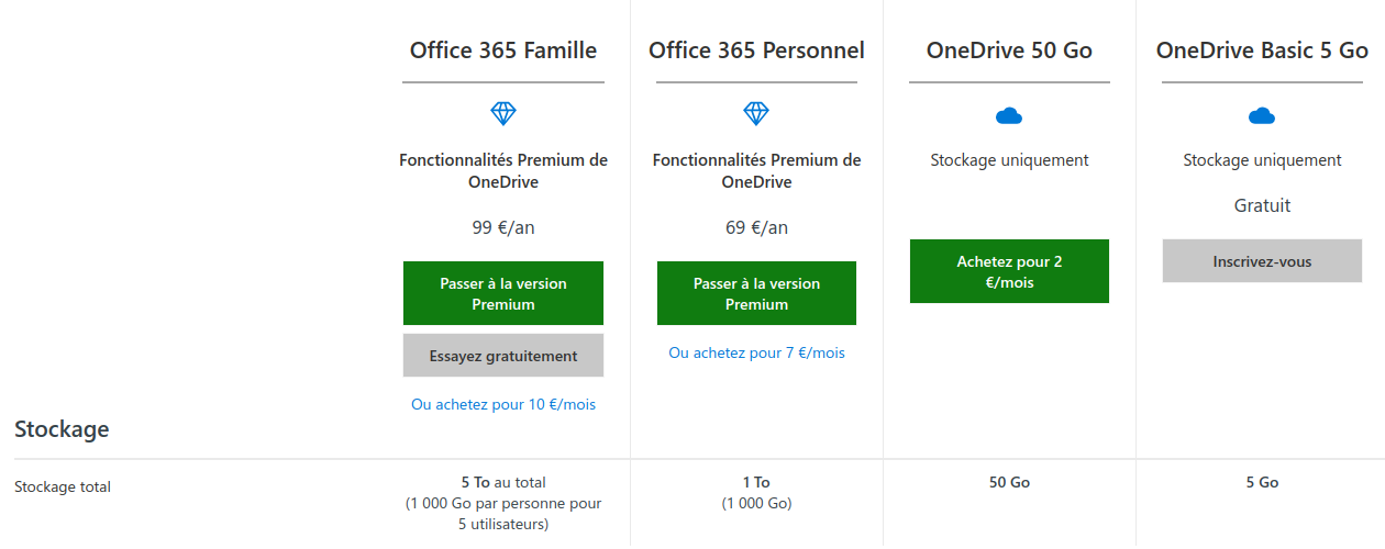 Microsoft OneDrive offres grand public 17082018