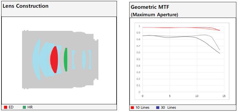 samyang-85mm-f1_!-graph.jpg
