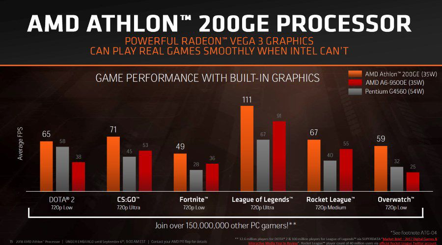 AMD_Athlon_200GE_04.jpg