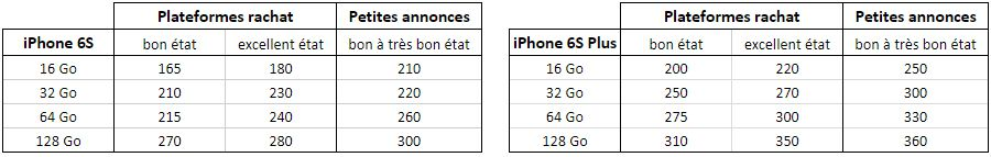 Prix Occasion iPhone 6s.jpg