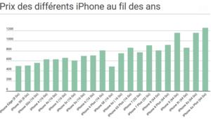 iPhone: une hausse des prix (quasi) constante depuis plus de 10 ans