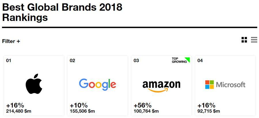 Interbrand 2018.jpg