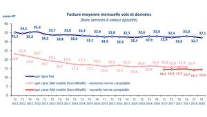 Fixe: la fibre séduit, la facture mensuelle moyenne est au plus bas