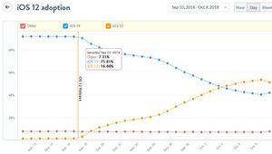iOS 12 est déjà installé sur 50% des appareils mobiles Apple