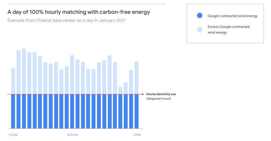 Google Energies Renouvelables 1.jpg