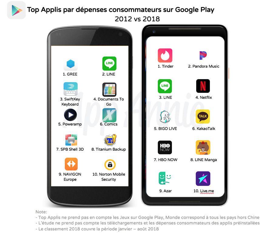 Google va faire payer les fabricants en Europe, sous certaines conditions — Android