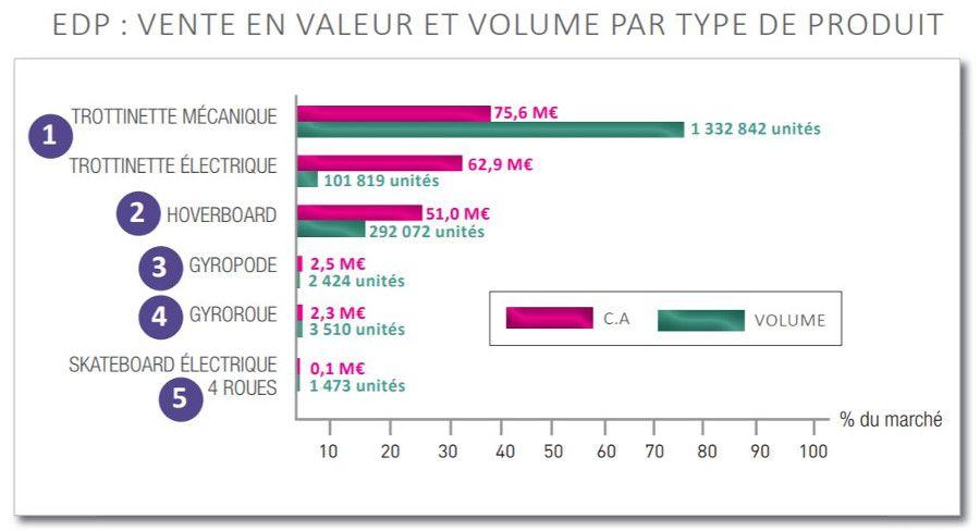 Micromobilité_ventes_volumes.JPG