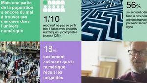 Seuls 18% des Français trouvent le numérique réducteur d'inégalités