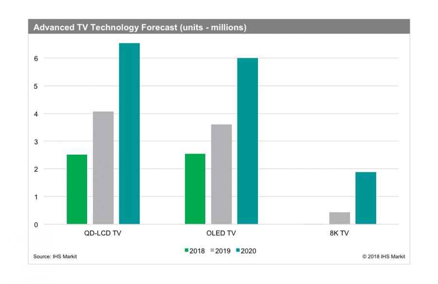 1_advanced-tv-sales-graph.png