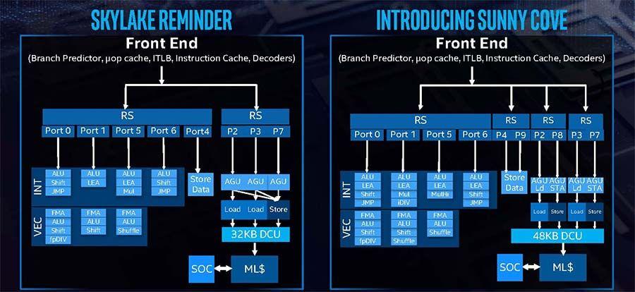 Intel Sunny Cove 2.jpg