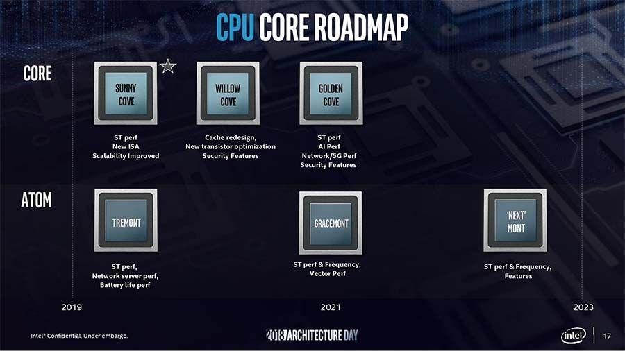 Intel Sunny Cove 3.jpg