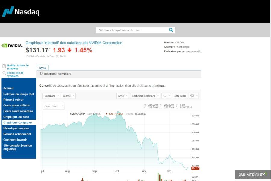 Nvidia décroche en Bourse à cause du minage de cryptomonnaies