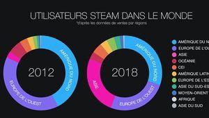 Steam revient sur l'année 2018 et évoque ses projets pour 2019