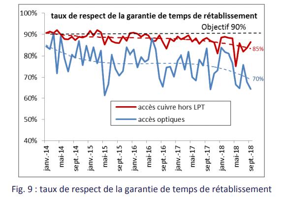 Orange respect garantie temps de r%C3%A9tablissement cuivre%2Bfibre