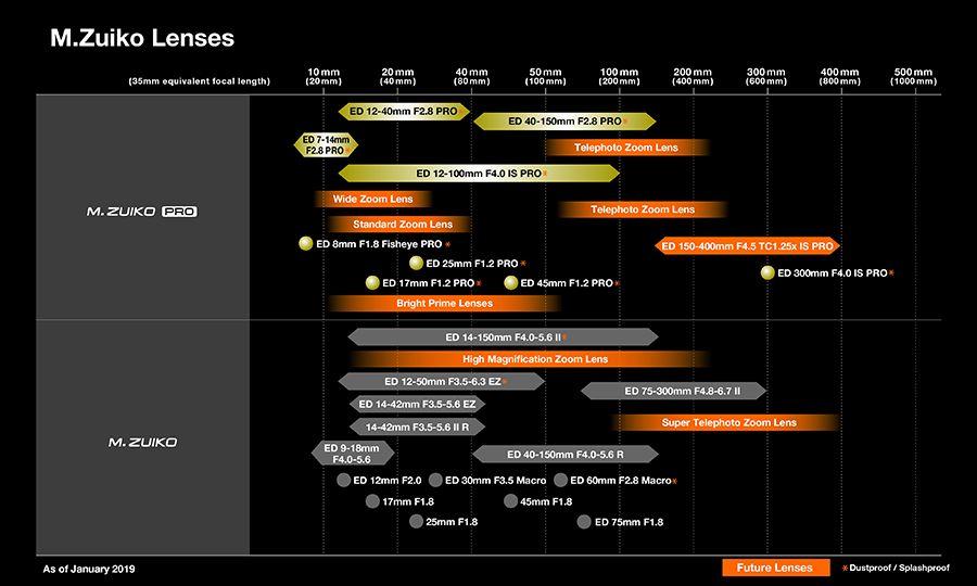 MZuiko_lens_roadmap.jpg