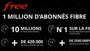 FTTH: Free devant Bouygues Telecom et SFR