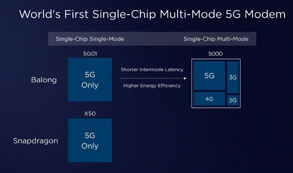 Huawei Balong 5000 vs Snapdragon X50