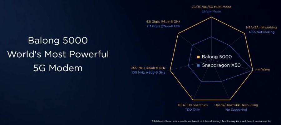 Huawei Balong 5000 vs Snapdragon X50 complet