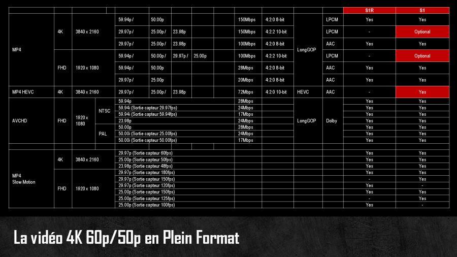 Les différents modes d'enregistrement vidéo des Panasonic S1/S1R
