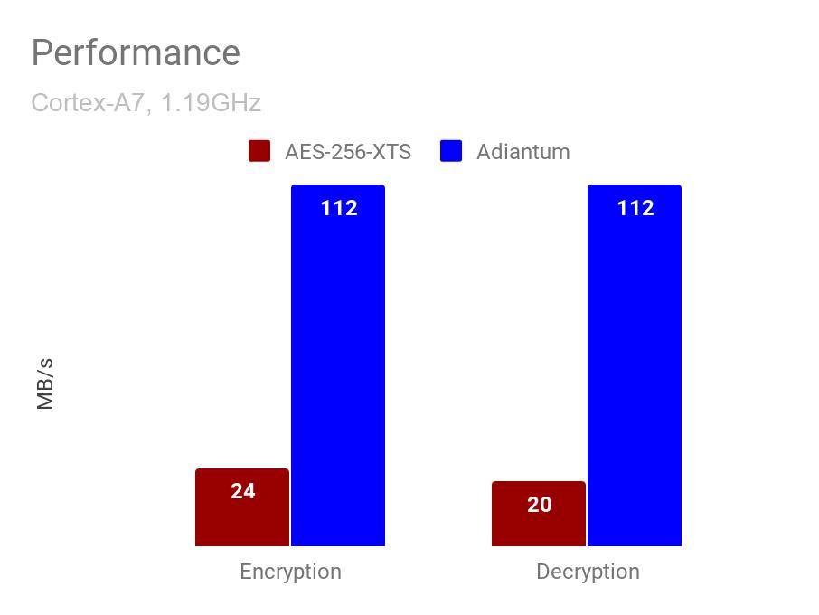 Google Adiantum vs AES 256 XTS Cortex A7