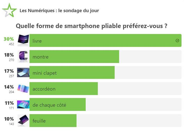 resultat-sondage-smartphone-pliable.jpg