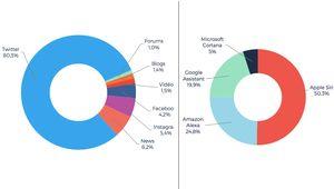 Amazon Echo, Google Home... Les assistants sur les médias sociaux