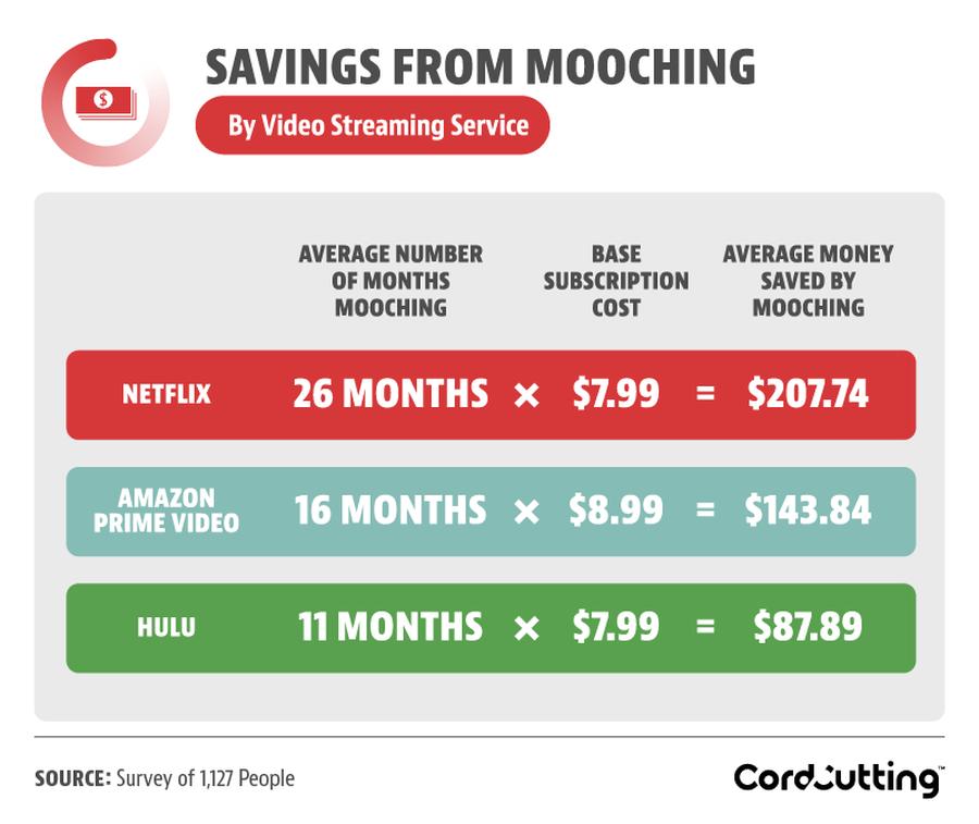 savings_from_mooching.png