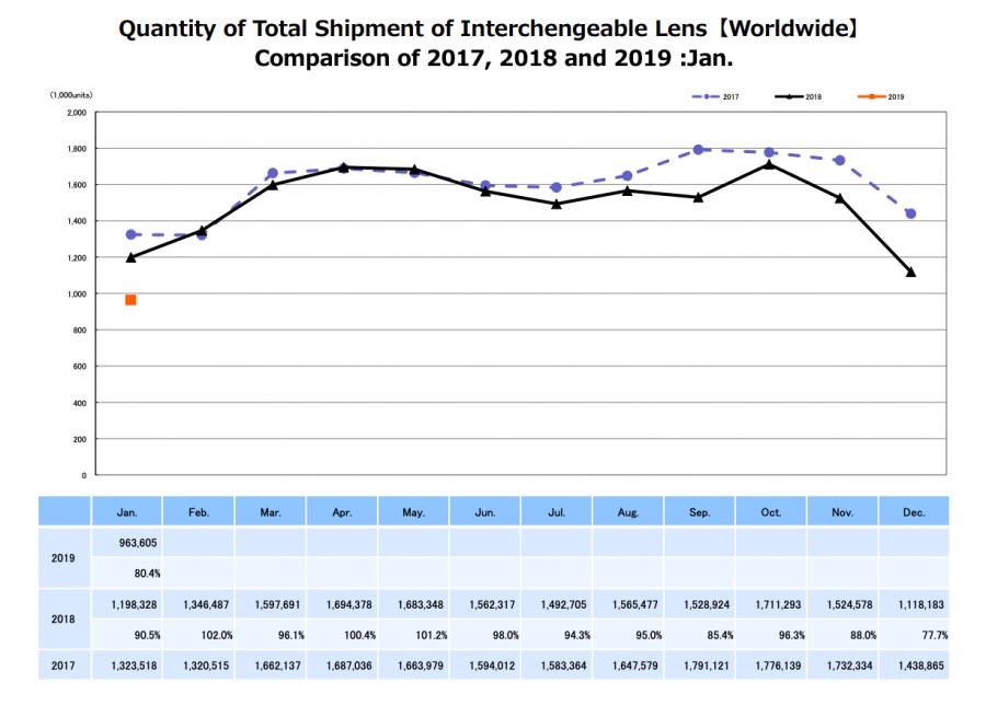 Statistiques CIPA sur les appareils photo à objectifs interchangeables en janvier 2019