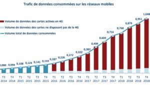 3G/4G: plus d'un exaoctet de données consommées au 4e trimestre 2018