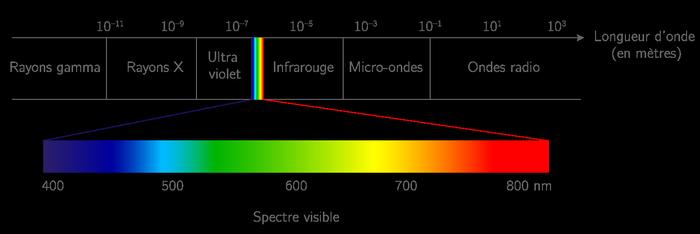 spectre lumineux