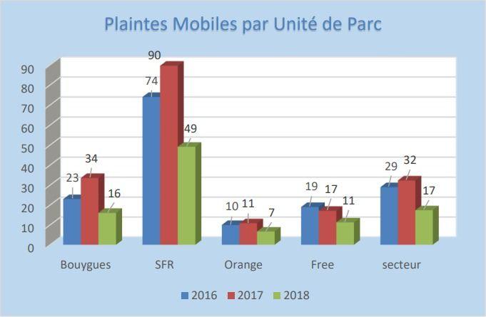 Afutt 2018 conflictualit%C3%A9 mobile