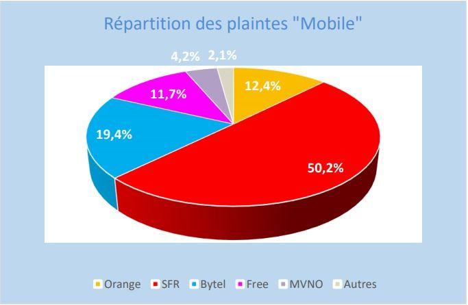 Afutt 2018 r%C3%A9partition plaintes mobile