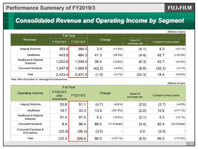résultats financiers de Fujifilm sur l'année fiscale 2018