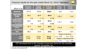 Résultats financiers: Nikon gagne toujours de l'argent