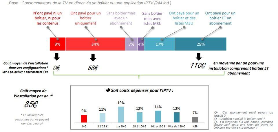 Hadopi d%C3%A9penses IPTV illicite